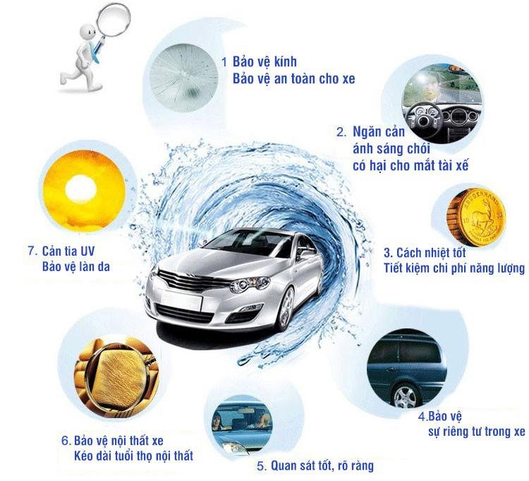 cách nhiệt cho xe -tiết kiệm năng lượng